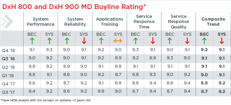 MD Buyline data shows UniCel DxH 800 hematology platform scores higher than Sysmex in composite score and other categories